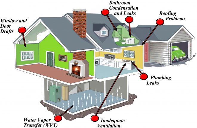 Unseen and Unpredicted problems which can be detected by a proper home inspection. Image via EnviroShield